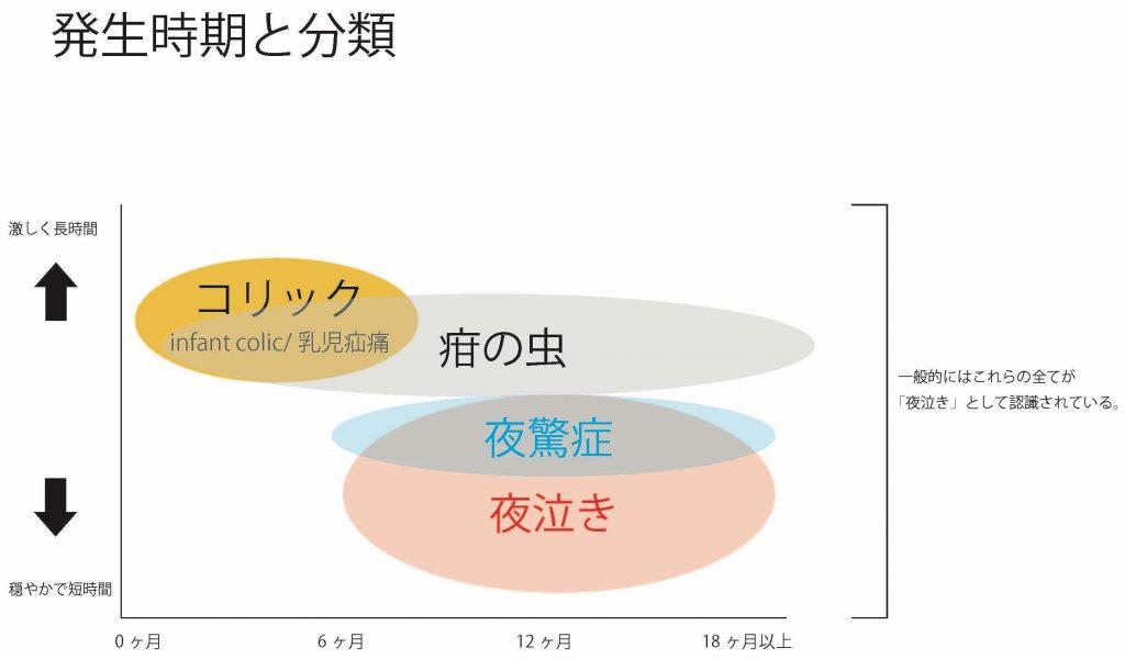 発生時期と分類